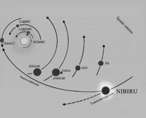 venus in solar system with nibiru location - photo #16
